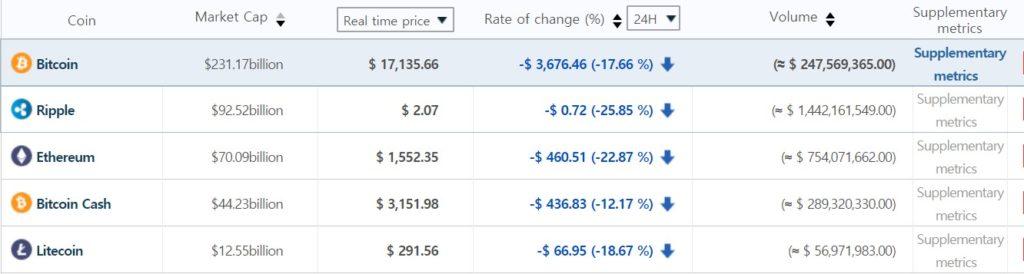 Цена биткоина